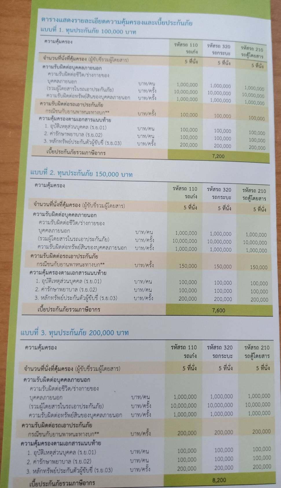 ประกันภัย ประกันภัยรถยนต์ เมืองไทยประเภท 3+พลัส (รถเก๋ง กระบะ รถตู้ ส่วนบุคคล) ทุนประกัน 100,000 เบี้ยถูก คุ้มครองจริง 1 ปี