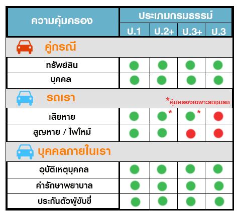 ประกันภัย ประกันภัยรถยนต์ เมืองไทยประเภท 2+ save (รถเก๋ง กระบะ) ทุนประกัน 150,000 เบี้ยถูก คุ้มครองจริง 1 ปี