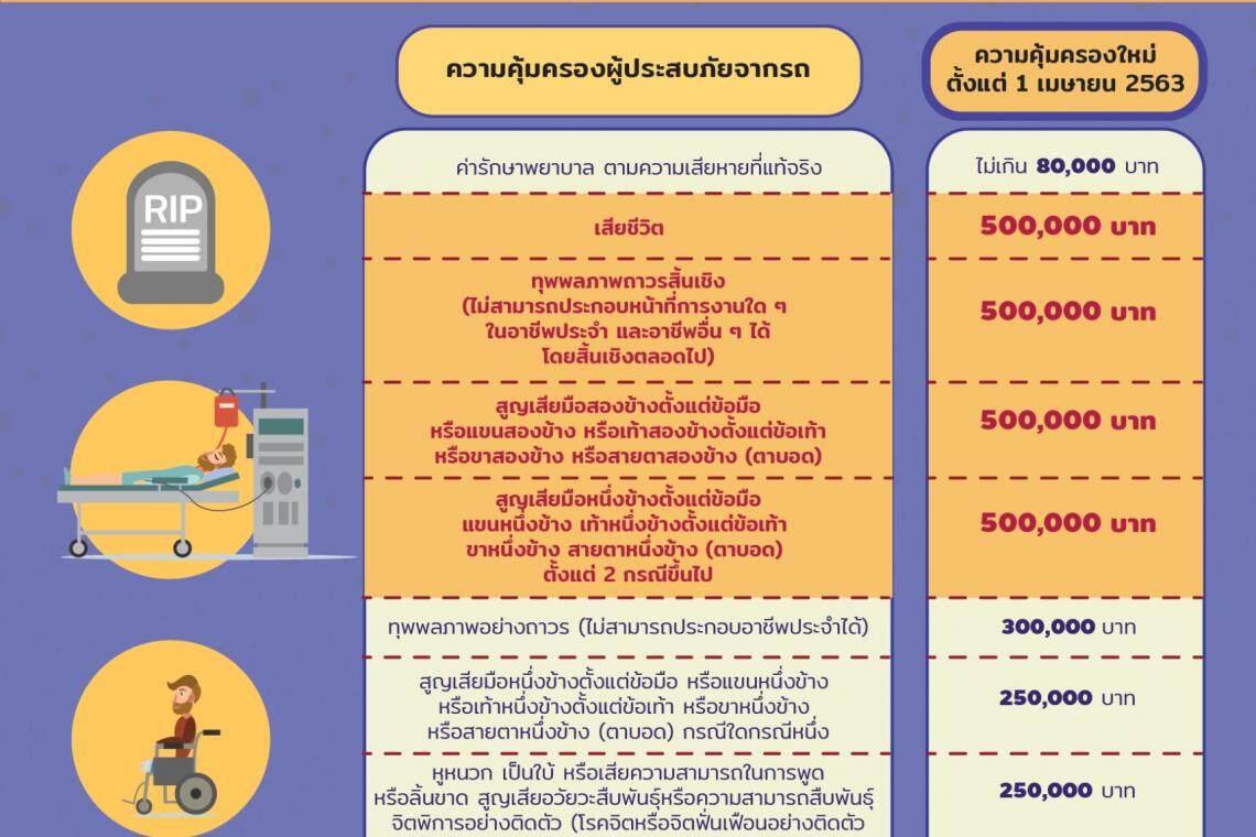 รีวิว พรบ.เมืองไทยประกันภัย ภาคบังคับ รถกระบะ(ตอนเดียว กระบะแคป) (รับประกันคุ้มครองจริง 1ปี)