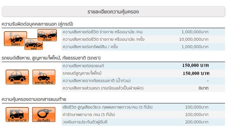 ประกันภัย ประกันภัยรถยนต์ เมืองไทยประเภท 2+ พลัส (รถเก๋ง ยุโรป) ทุนประกัน 150,000 เบี้ยถูก คุ้มครองจริง 1 ปี
