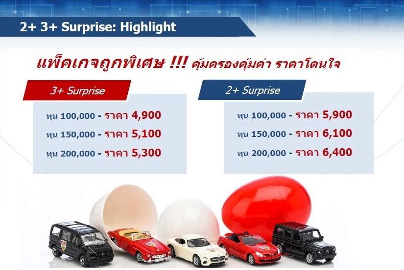 ประกันภัย ประกันภัยรถยนต์ เมืองไทยประเภท 3+Serprise (รถเก๋ง กระบะ ส่วนบุคคล) ทุนประกัน 150,000 เบี้ยถูก คุ้มครองจริง 1 ปี