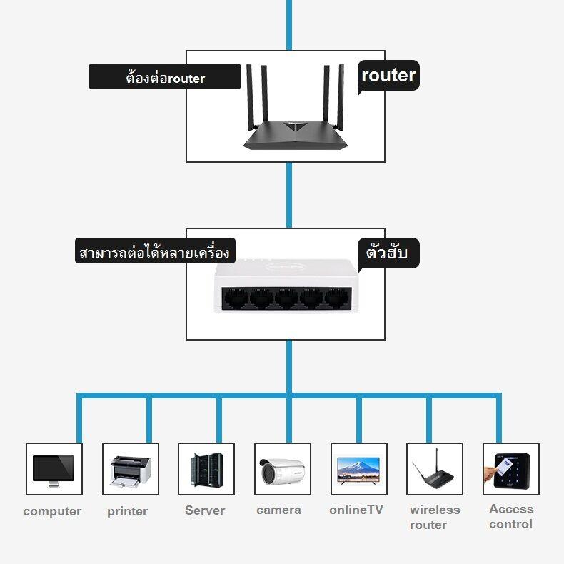 Network Switch Hub Tp-Link Hikvision (ds-3e0105d-E) White 5port Gigabit ของใหม่ !! ประกัน Lifetime.
