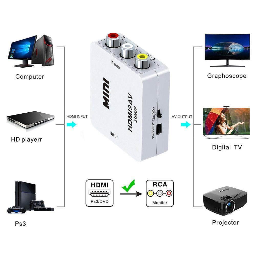 Mini ตัวแปลงสัญญาณ HDMI to AV Converter HD 1080P HDMI2AV Video Converter Box HDMI to RCA /AV/CVSB