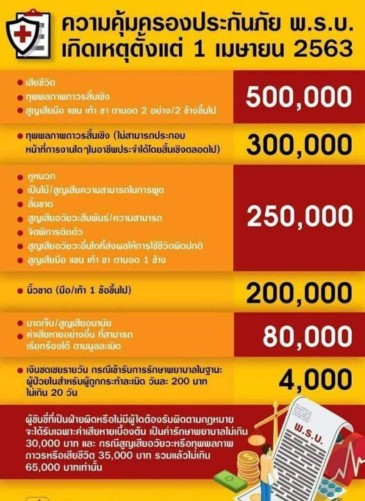 พรบ.เมืองไทยประกันภัย ภาคบังคับ รถเก๋ง, กระบะ 4 ประตู (รับประกันคุ้มครองจริง 1 ปี)