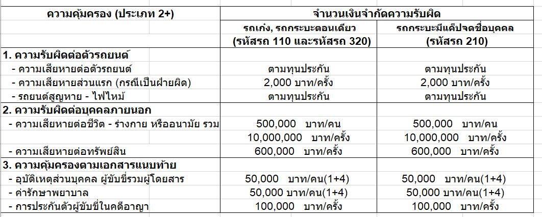 ประกัน ชั้น 2+ กระบะแคป/ตอนเดียว คุ้มครอง 3เดือน ทุน 100,000 สินมั่นคง (กระบะจะต้องไม่ต่อเติม)