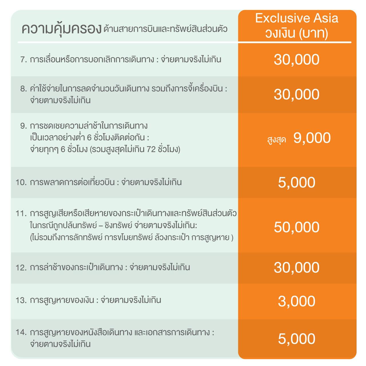ประกันเดินทางรายเที่ยว แผน Exclusive Asia (1-4 วัน)