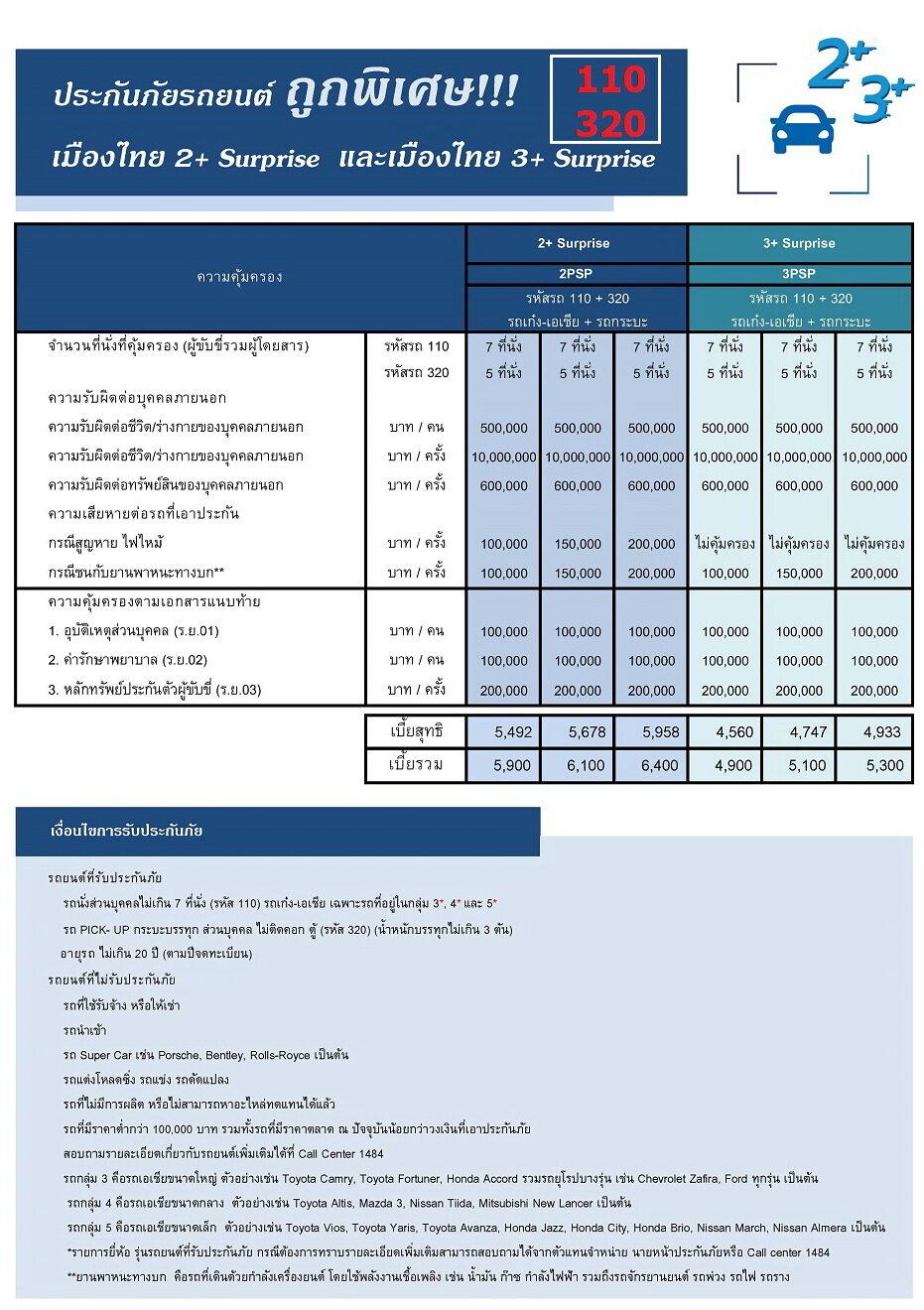 รีวิว ประกันภัย ประกันภัยรถยนต์ เมืองไทยประเภท 3+Serprise (รถเก๋ง กระบะ ส่วนบุคคล) ทุนประกัน 150,000 เบี้ยถูก คุ้มครองจริง 1 ปี